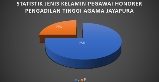 Statistik Honor JK.png